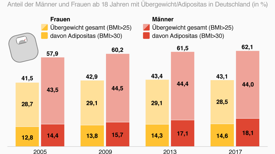 Deutsche werden immer dicker – besonders die Männer