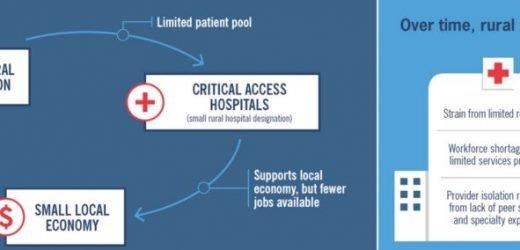 Neue Umfrage zeigt Gesundheitsversorgung im ländlichen Raum kann mächtig sein Problem in 2020 Wahl