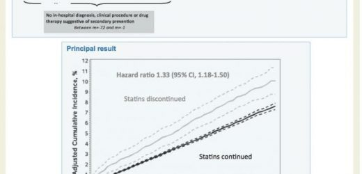 Erhöhtes Risiko von Herz-Kreislauf-Erkrankungen bei gesunden 75-jährigen, die die Einnahme von Statinen