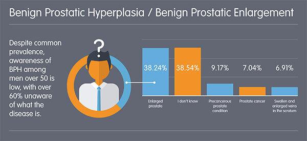 Umfrage zeigt niedrigen Ebenen des Bewusstseins, Männer über die Gesundheit der Prostata und Funktion