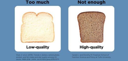 """""""Report card"""" auf Diät trends: Low-hochwertige Kohlenhydrate-Konto für 42 Prozent des Tages Kalorien"""