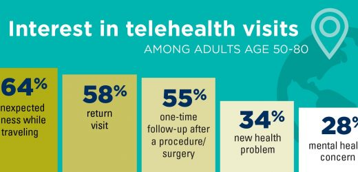 Virtuelle Arztbesuche bekommen vorsichtig willkommen auch von älteren Erwachsenen, poll findet