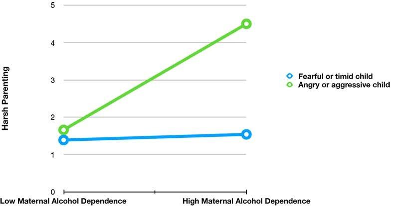 Bei Alkohol-abhängigen Mütter Elternteil hart?