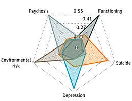 Fünf klar definierten Subgruppen könnte führen zu besseren Therapien für Psychosen