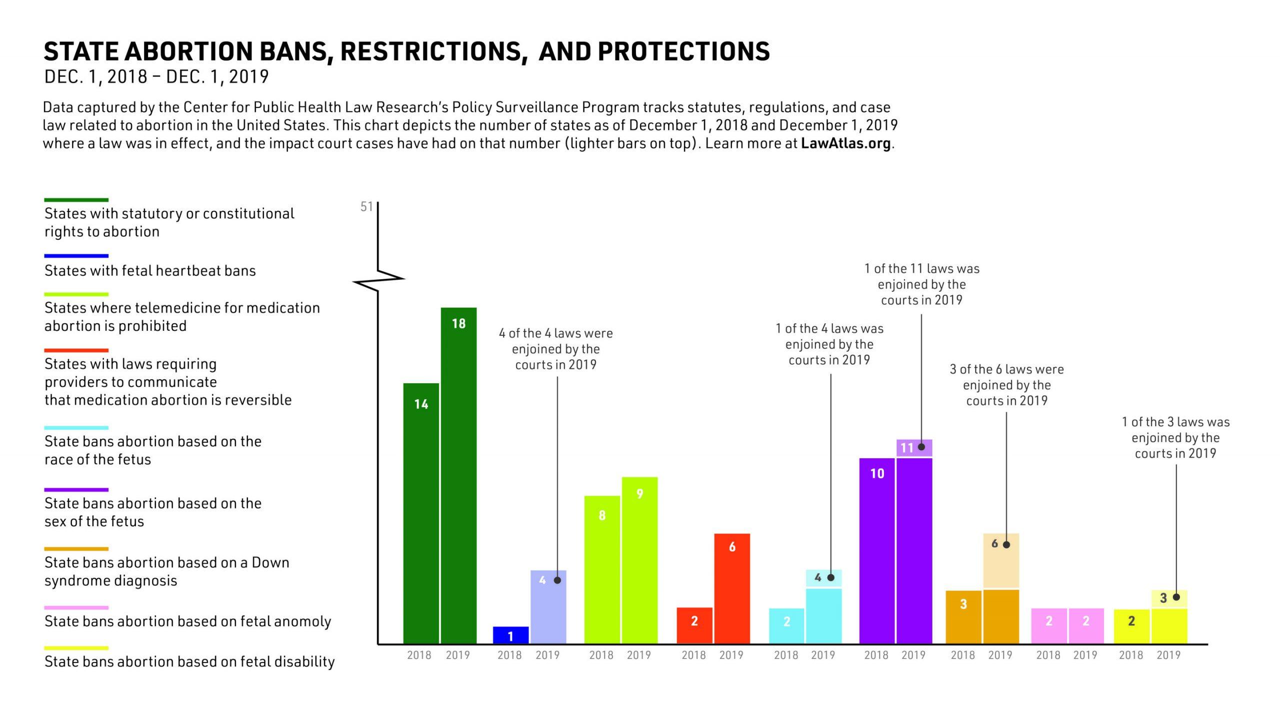 Aktualisiert Abtreibungsgesetz Daten zeigen ein aktives Jahr für reproduktive Rechte in den USA