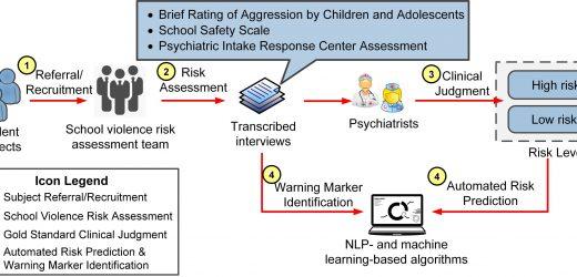 Studie zeigt künstliche Intelligenz könnte helfen, Vorbau Flut von Gewalt an Schulen
