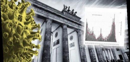 Nach Merkel-Alarm: Charts zeigen, dass die Lage in Berlin außer Kontrolle gerät